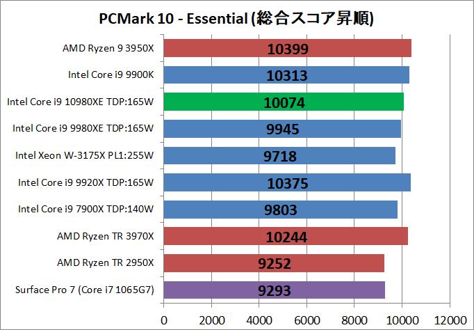 Intel Core i9 10980XE_bench_PCM10_2