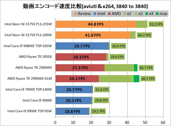 Intel Xeon W-3175X_encode_aviutl_x265_3840-3840