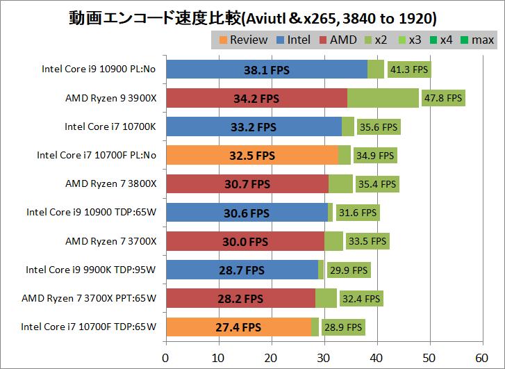 Intel Core i7 10700F_encode_aviutl_x265_3840-1920