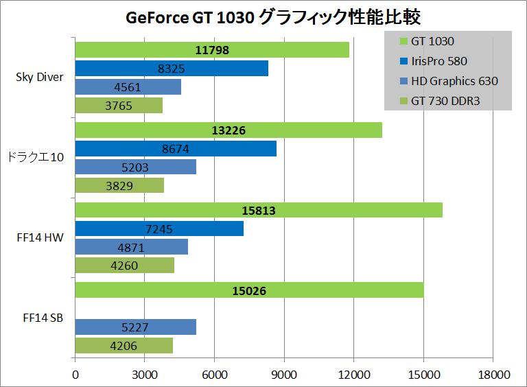 GT 1030 gs