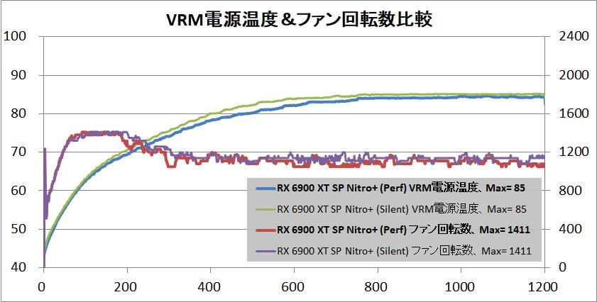 SAPPHIRE NITRO+ Radeon RX 6900 XT_temp-vrm