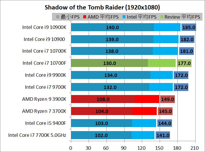 Intel Core i7 10700F_game_2_1920_sottr