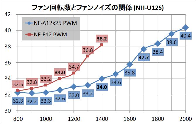 Noctua NF-A12x25 PWM_noise