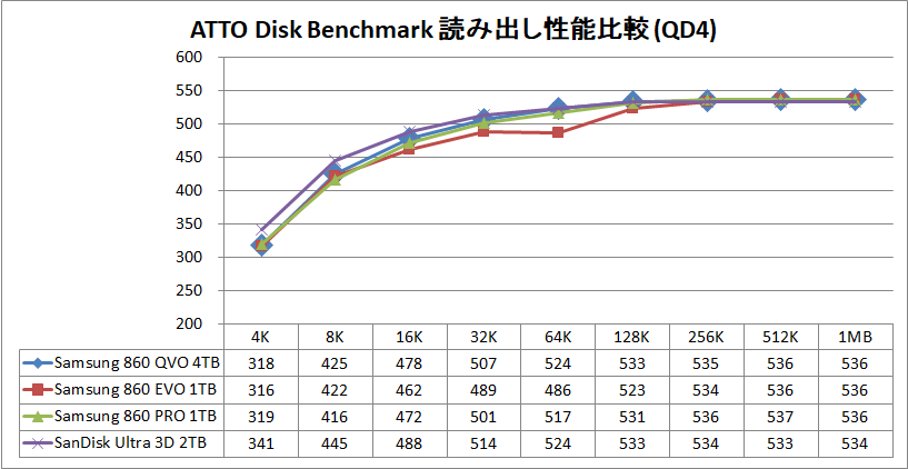 Samsung SSD 860 QVO 4TB_ATTO_Q4_read