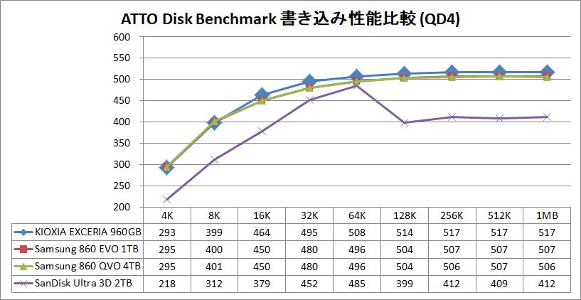KIOXIA EXCERIA SATA SSD 960GB_ATTO_QD4_write