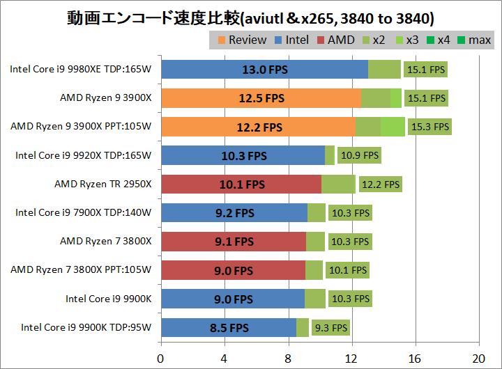 AMD Ryzne 9 3900X_encode_aviutl_x265_3840-3840