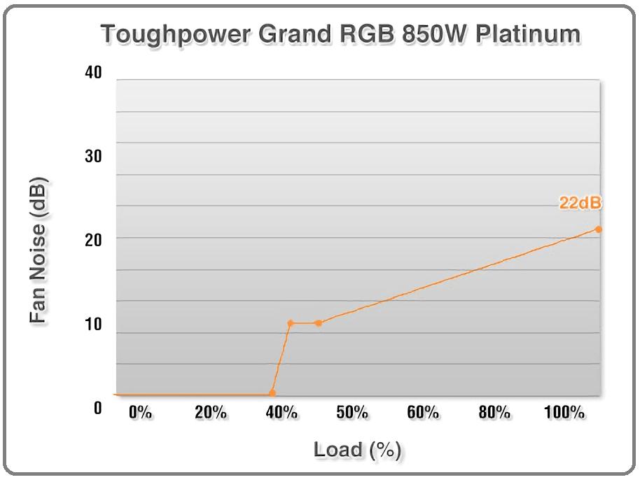 Toughpower Grand RGB 850W Platinum_szf