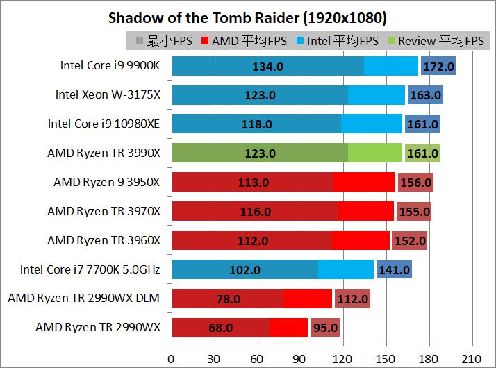 AMD Ryzen Threadripper 3990X_game_2_1920_sottr