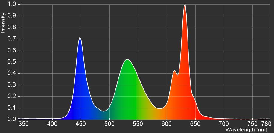 Alienware AW3821DW_spectrum