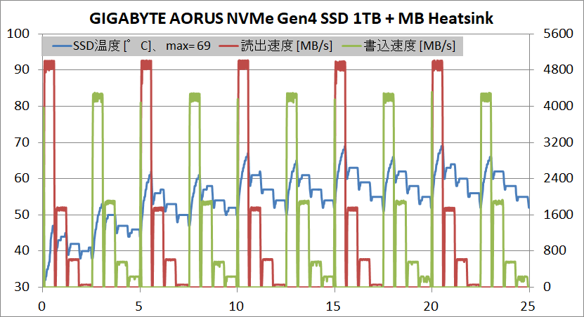 GIGABYTE AORUS NVMe Gen4 SSD 1TB_temp_MB