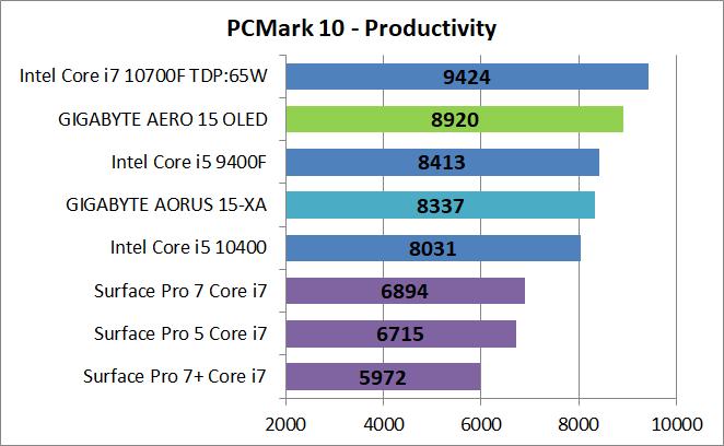 GIGABYTE AERO 15 OLED YC-9JP5760SP_PCM10_Productivity