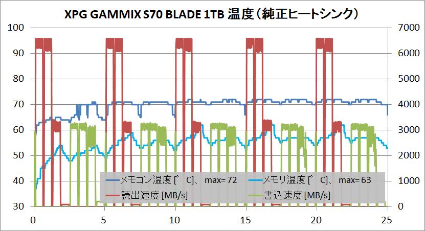 XPG GAMMIX S70 BLADE 1TB_temp_original-HS