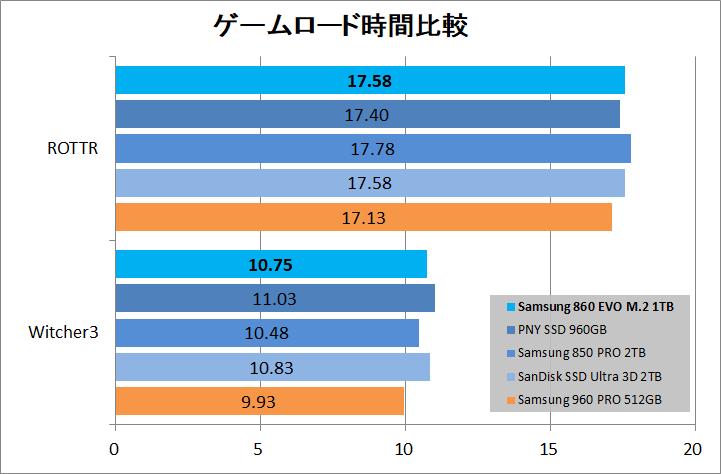 Samsung 860 EVO M.2 1TB_game_load