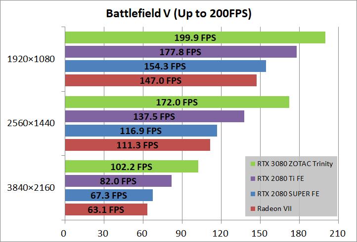 ZOTAC GAMING GeForce RTX 3080 Trinity_game_bfv