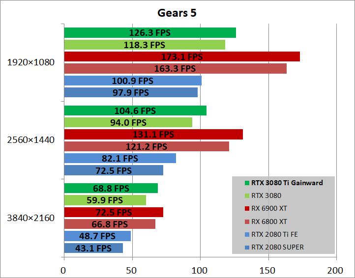 Gainward GeForce RTX 3080 Ti Phoenix_game_gears5