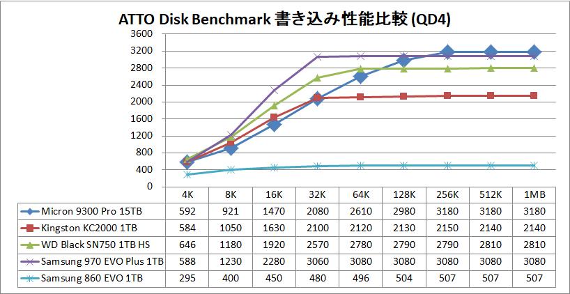 Micron 9300 Pro 15.36TB_ATTO_QD4_write