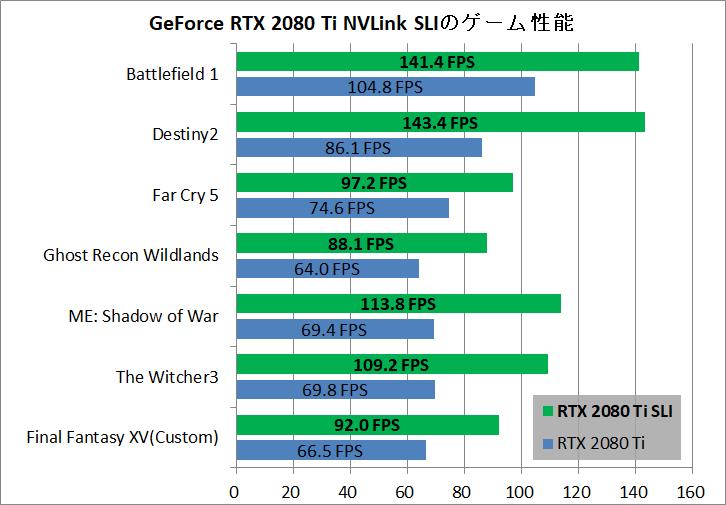 GeForce RTX 2080 Ti SLI Performance