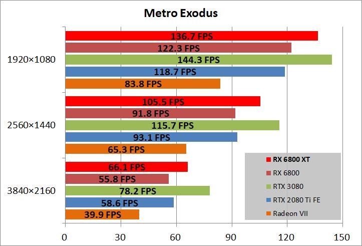 Radeon RX 6800 XT Reference_game_metro