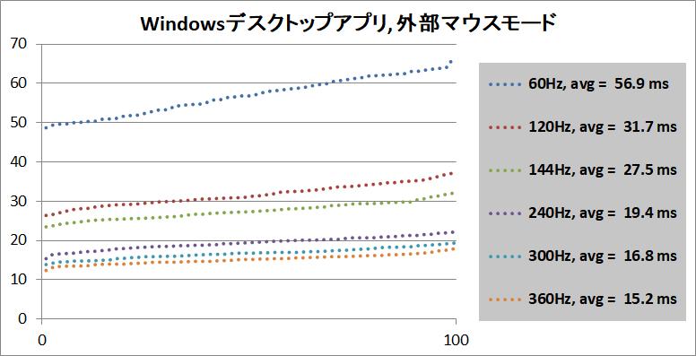 PC Gaming Latency Tester_WA-M