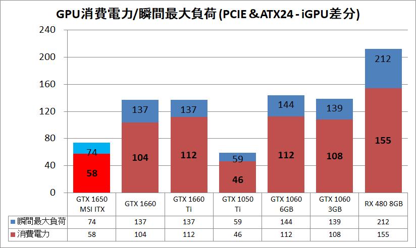 MSI GeForce GTX 1650 AERO ITX 4G OC_power