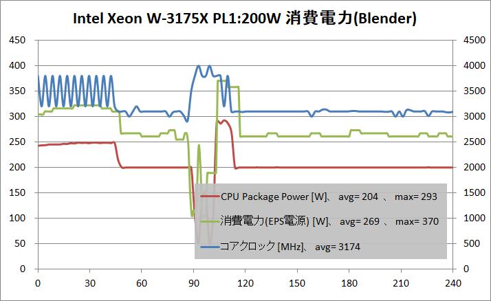 Intel Xeon W-3175X_PL200W_power_blender