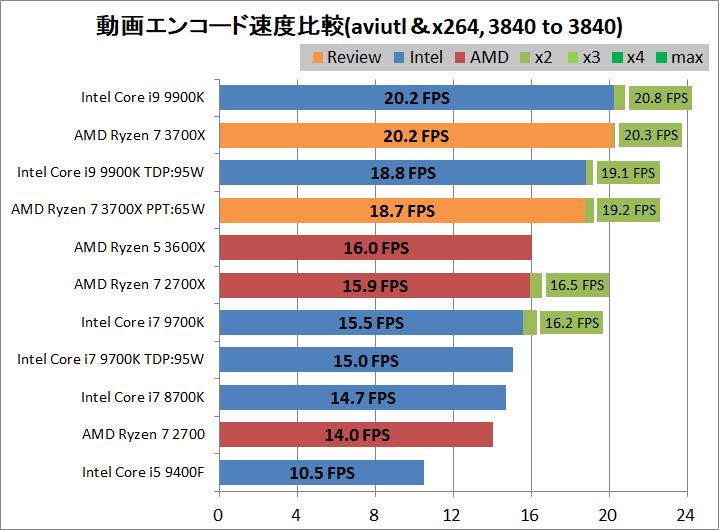 AMD Ryzen 7 3700X_encode_aviutl_x264_3840-3840