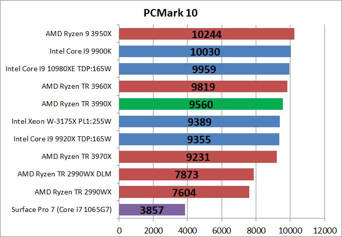 AMD Ryzen Threadripper 3990X_bench_PCM10_1