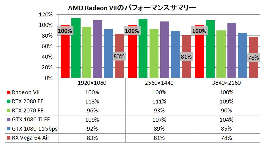 Radeon VII_pefsum2