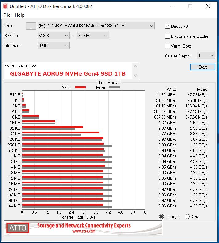 GIGABYTE AORUS NVMe Gen4 SSD 1TB_ATTO_QD4