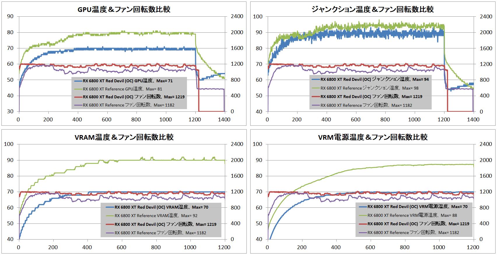PowerColor Red Devil AMD Radeon RX 6800XT_temp-vs-ref