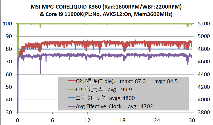 MSI MPG CORELIQUID K360_11900K-AVX512