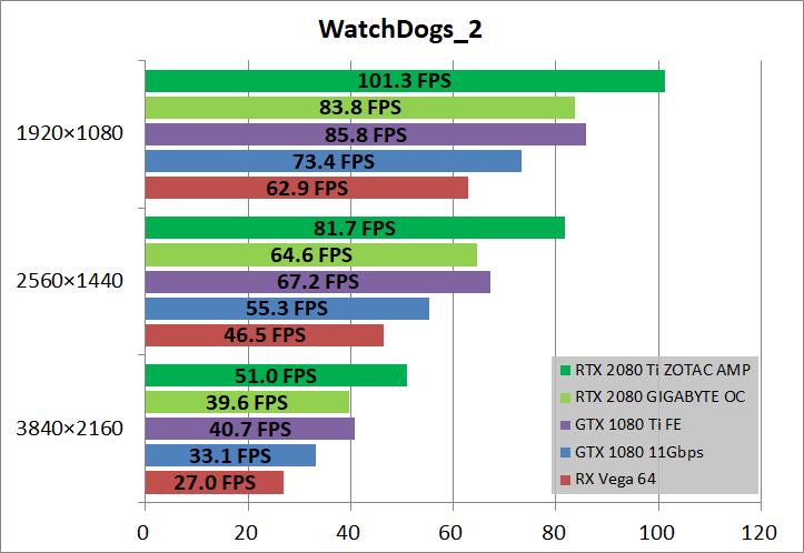 ZOTAC GAMING GeForce RTX 2080 Ti AMP_game_wd22