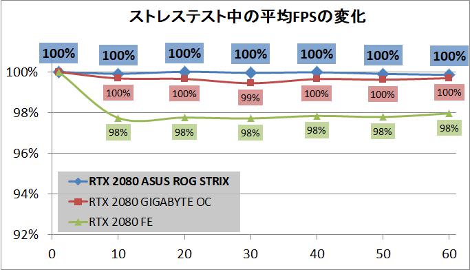 ASUS ROG-STRIX-RTX2080-O8G-GAMING_stress_fps