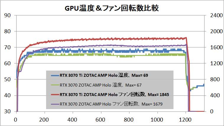 ZOTAC GAMING GeForce RTX 3070 Ti AMP Holo_temp