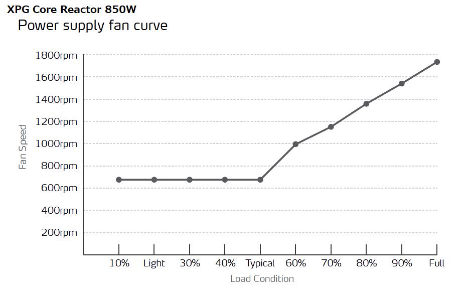 XPG Core Reactor 850W_fan-speed