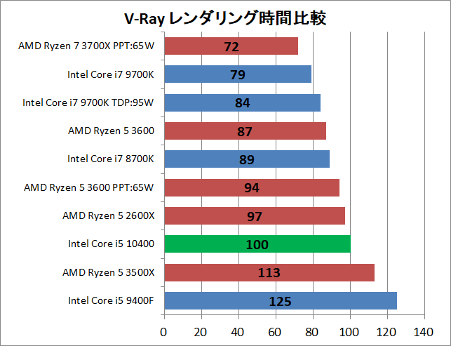 Intel Core i5 10400_rendering_v-ray_1_time