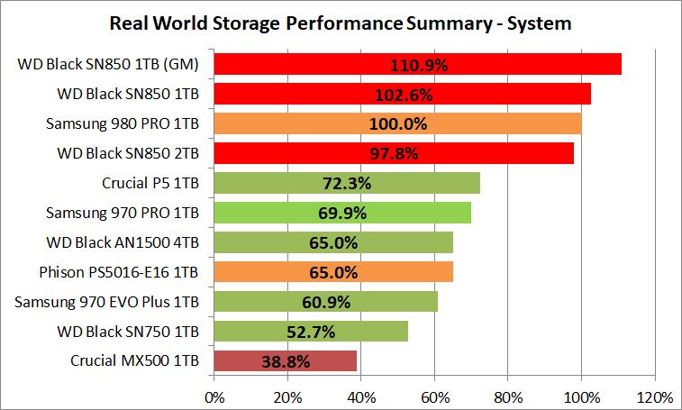 WD_BLACK SN850 NVMe SSD 1TB_PCM10_2_Summary_System