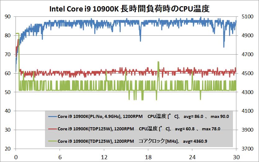 Intel Core i9 10900K_temp_air-cooler