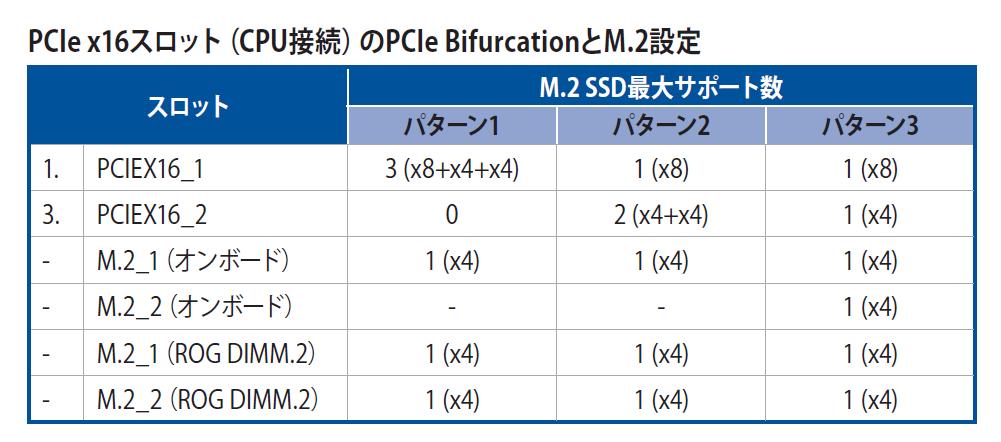 ASUS ROG MAXIMUS XIII APEX_PCIE-M2