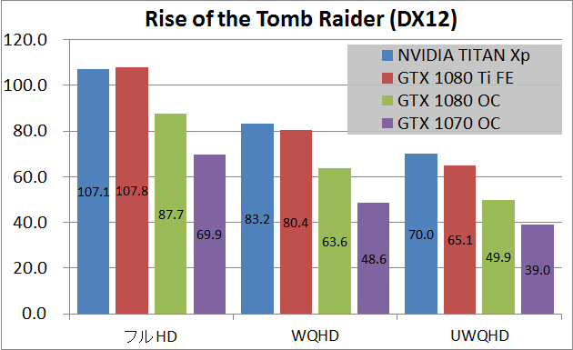 NVIDIA TITAN Xp_game_rottr