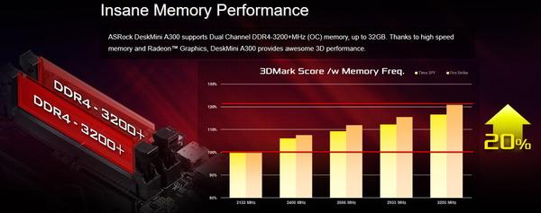 ASRock DeskMini A300_memory