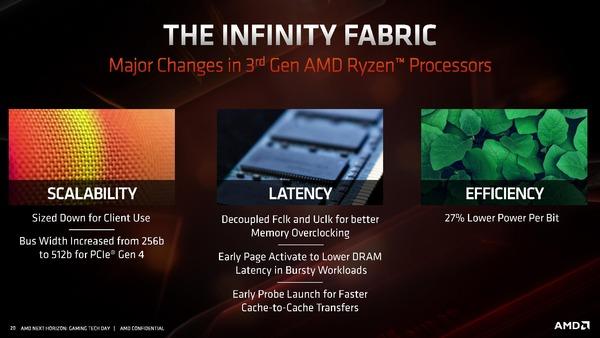 Zen2_Infinity Fabric