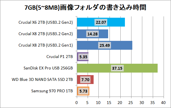 Crucial X8 Portable SSD 2TB_copy_8_pic7g_write