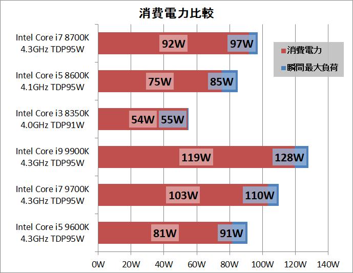 Intel Core i5 9600K_power