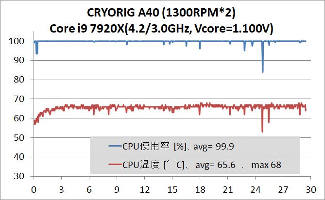 CRYORIG A40 V2_7920X OC