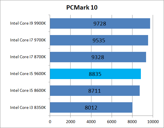 Intel Core i5 9600K_bench_PCM10_1