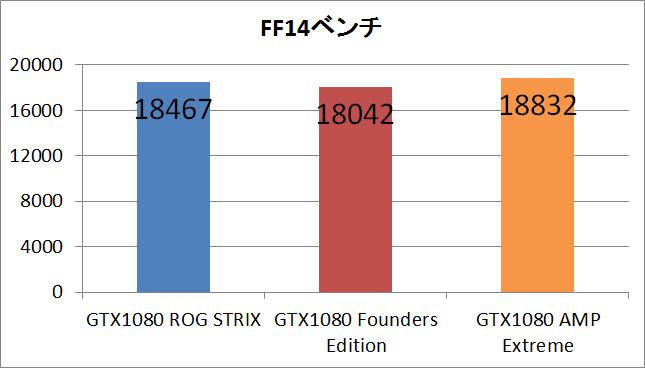 GTX1080STRIX_ff14