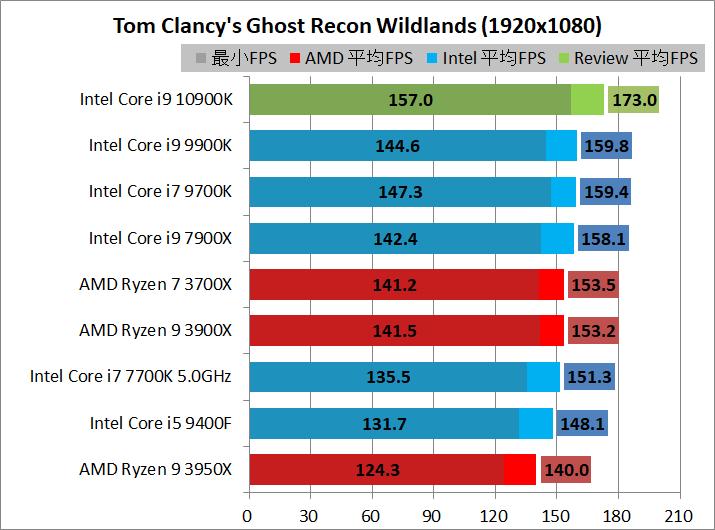 Intel Core i9 10900K_game_2_1920_gr