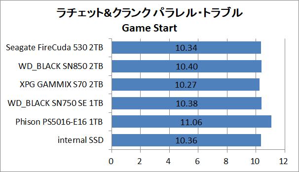 PS5-SSD-EX-Test_9_RaC_1_Seagate FireCuda 530 2TB