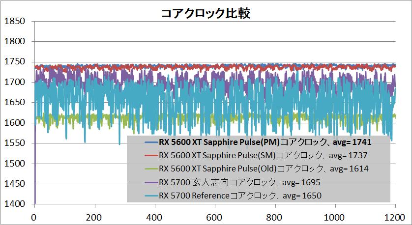 SAPPHIRE PULSE Radeon RX 5600 XT_clock